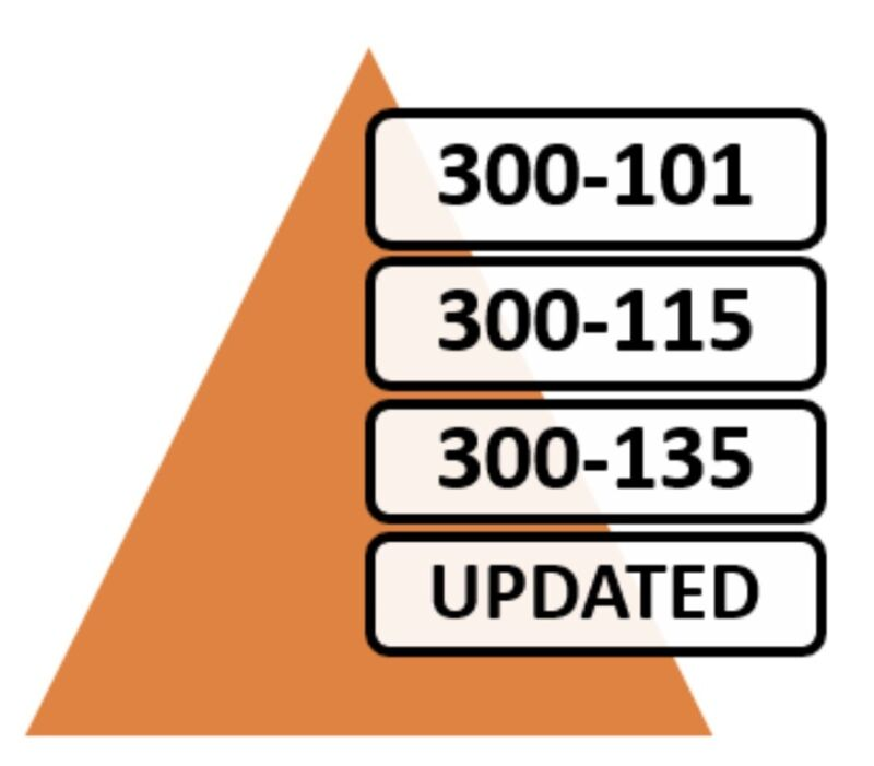 Cisco CCNP 300-101 300-115 300-135 Routing Switching Exam PDFs