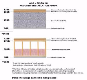 An economical solution acoustic installation cork flooring with 12 cork underlayment reduce airborne and impact noise