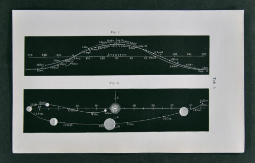 1872 Muller Ecliptic Path of Planet Venus & Orbit of Moon Solar System Astronomy