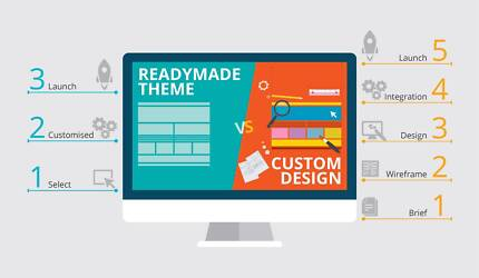 Website Design and Development | All types of businesses