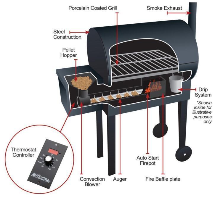 BBQ op houtpellets - TRAEGER Bronson 20