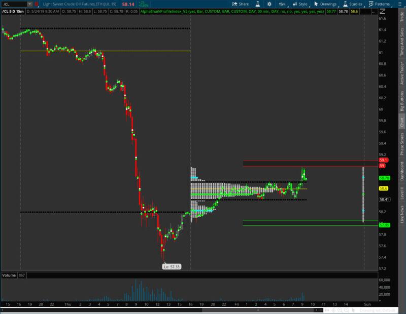 Market Profile Indicator for ThinkorSwim