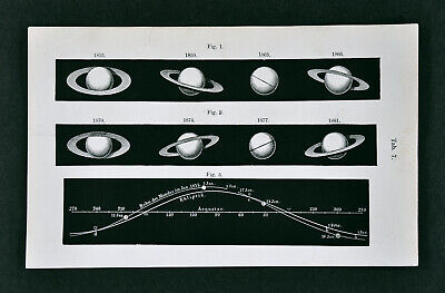 1872 Muller Planet Orbit Tilt of Saturn Rings & Ecliptic Path of Moon Astronomy