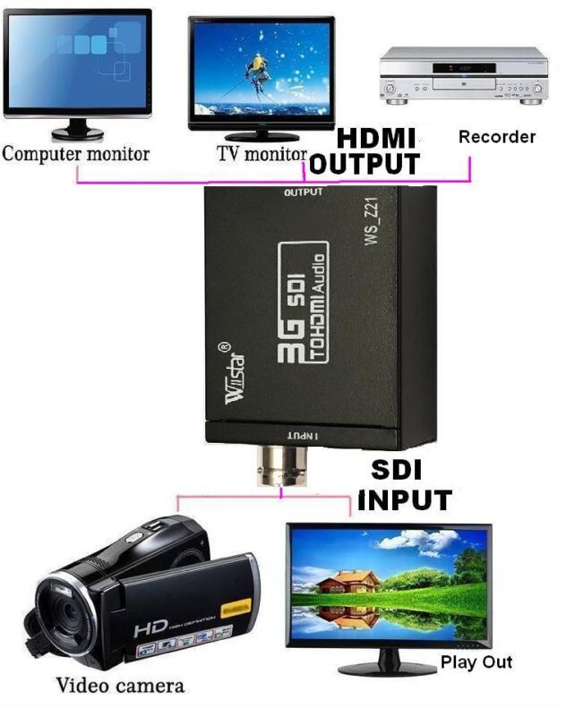 Mini Converter SDI to HDMI 3G FREE USA Shipping US seller SAME DAY FAST SHIPPING