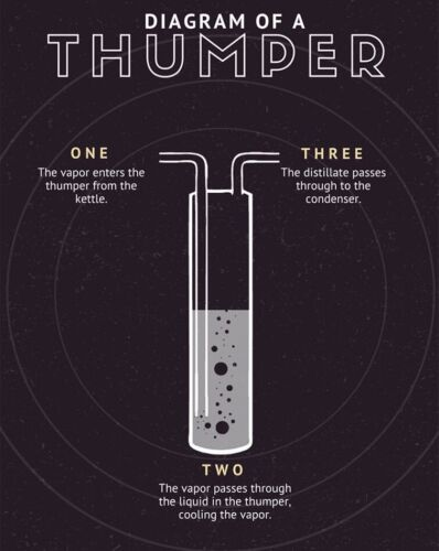 Alcohol Distiller Moonshine Thumper For Sanke Keg Stainless Tri Clamp DIY Kit
