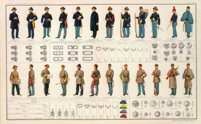 AMERICAN CIVIL WAR POSTER Uniforms RANK button UNION  Collar badges CONFEDERATE