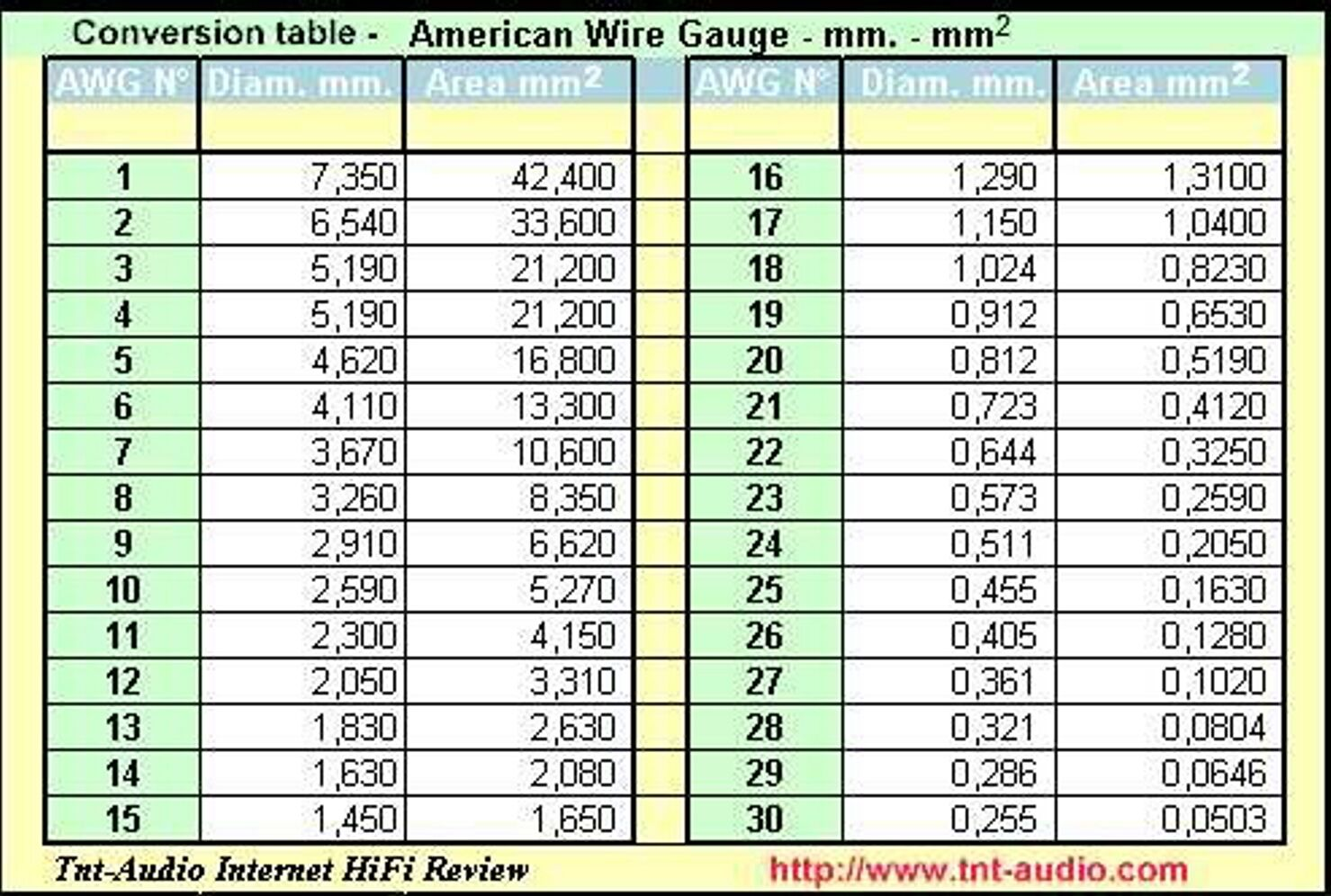 Wire gauge to mm table image collections wiring table and diagram conversion of american wire gauge to mm gallery wiring table and conversion of american wire gauge greentooth Choice Image