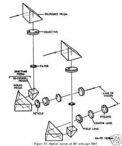 50+ Army Binoculars Tank Periscope Optics Optical