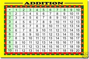 Worksheets 2 To 20 Table addition table math poster ebay image is loading poster