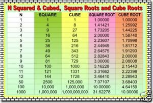 Squares Cubes Square Roots & Cube Roots - Math POSTER | eBay