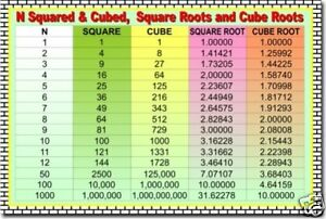 Details about Squares Cubes Square Roots & Cube Roots - Math POSTER