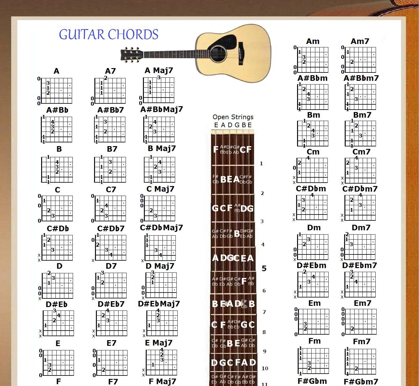 Guitat Chords: GUITAR CHORDS POSTER 13X19 & 5 Position Logo In A Tube