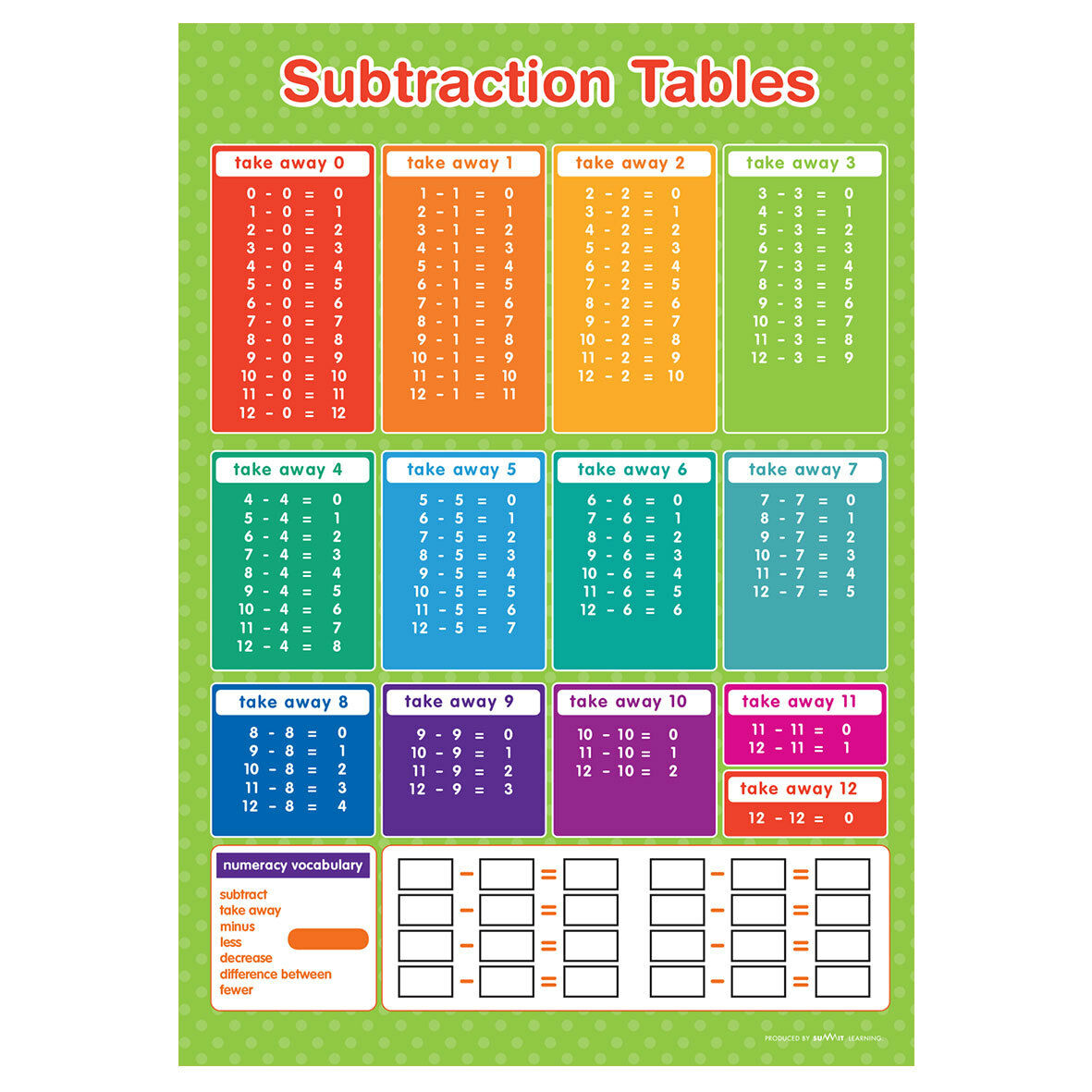 Subtraction Table Chart Related Keywords & Suggestions - Subtraction ...