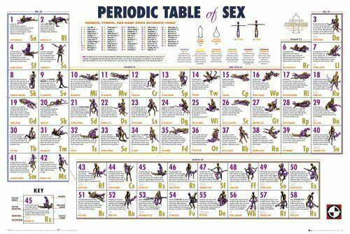 Periodic Table Sex Positions 86