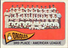 1965 Topps Baltimore Orioles #572 Baseball Card