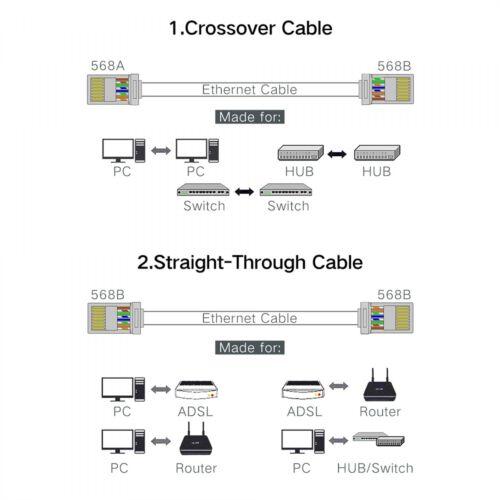 High Quality Rj45 Connector Ethernet Cable Plug Cat5 Cat5e Cat6 Terminals