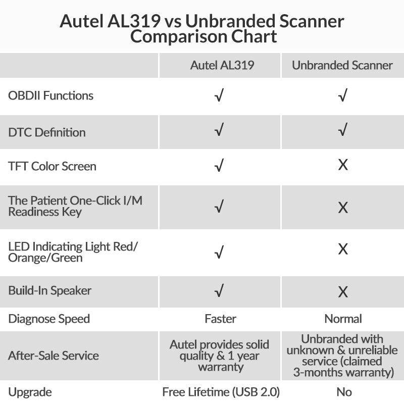Autel Autolink AL319 OBD2 CAN OBDII Auto Car Code Reader Diagnostic Scanner Tool 7