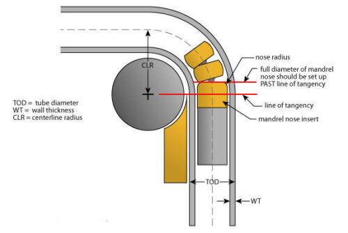 """2.5/"""" 2-1//2/"""" Short 90 Degree 304 Stainless Steel Mandrel Bend Tube 2 Pack"""