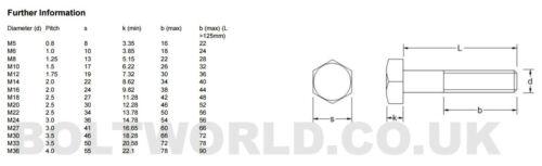 Hexágono Cabeza Hexagonal Arandelas Pernos M20 parte roscada grado 8.8 Tuercas Nyloc Zinc