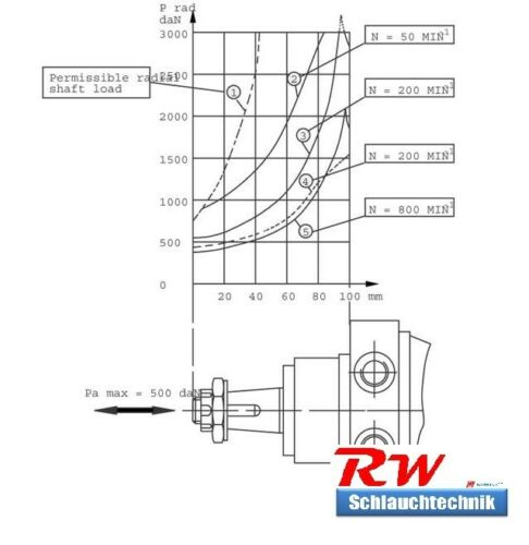 Hydraulikmotor ölmotor orbitalmotor smr315 315 ccm similar a OMR 315