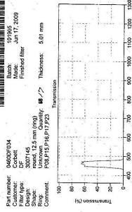 Optical Filter 460DF30 Green Emission 12.5mm GFP