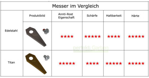 9X 4,9CM Titan Messer BOSCH Indego 350 400 800 1000 1100 1200 Connect Mährobot