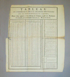 Industrious Antique Broadside 1773 Tableau Du Commerce De Grande-bretagne Charles Whitworth Manuscripts