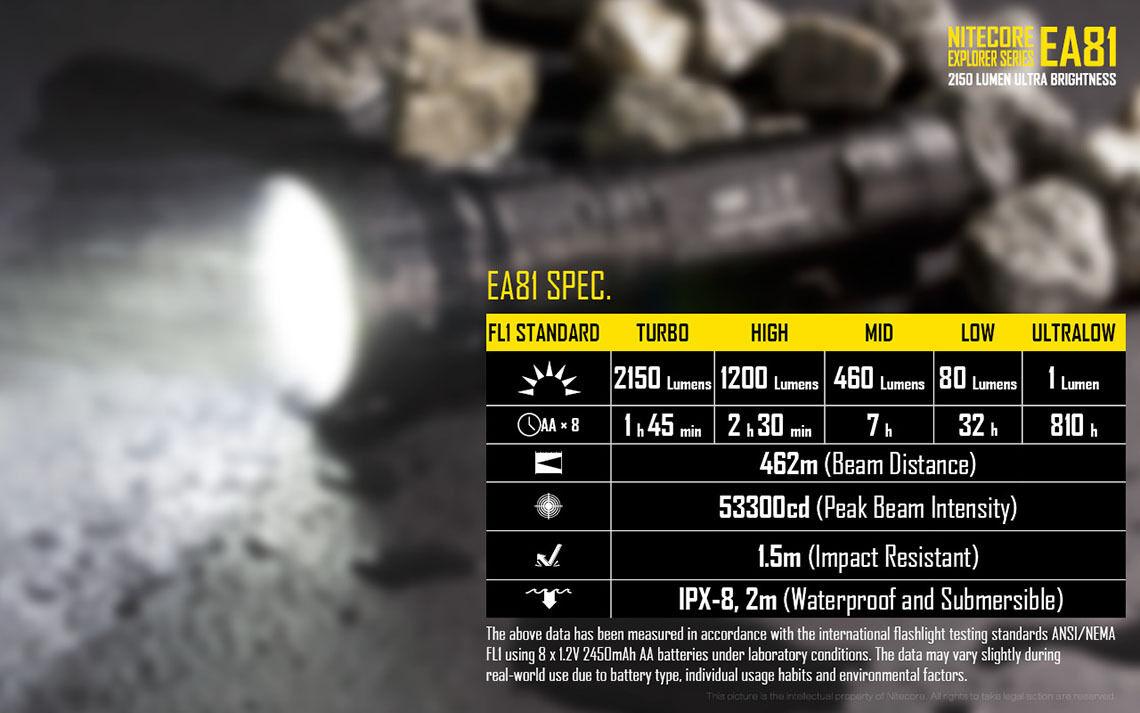 Combo: + Nitecore EA81 Linterna + Combo: Nitecore HA20 Faro a6fc22