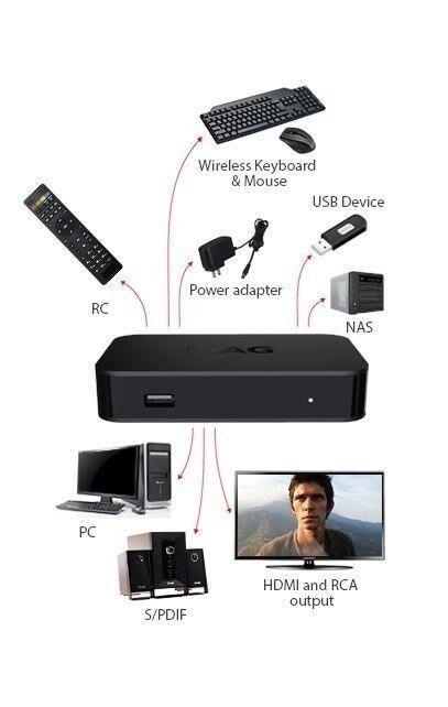 MAG322w1 IPTV boks + gratis HDMI/SPDIF kabel, MAG322w1 ,