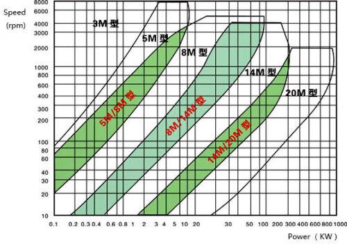 3M HTD3M Aluminum Timing Belt Pulley 90 Teeth 20mm Bore 11mm width Stepper Motor
