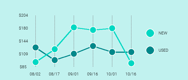 Bose SoundLink Revolve Price Trend Chart Large