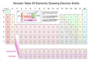 Periodic table of elements showing electron shells poster scientific image is loading periodic table of elements showing electron shells poster urtaz Choice Image