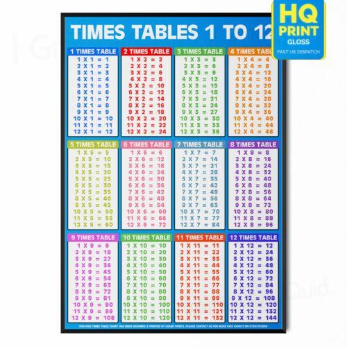 Cartel Cuadro De Pared Azul las tablas de tiempos para niños la educación matemática de multiplicación