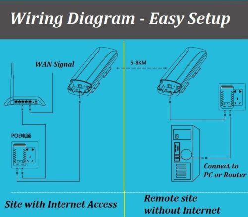 New Directional WiFi Antenna Extend Internet Coverage 5Km Outdoor AP Bridge  x2