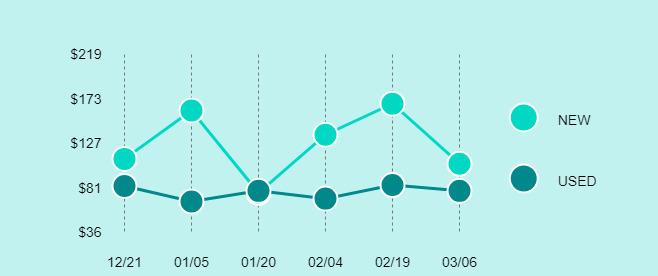 Samsung Galaxy Mega Price Trend Chart Large