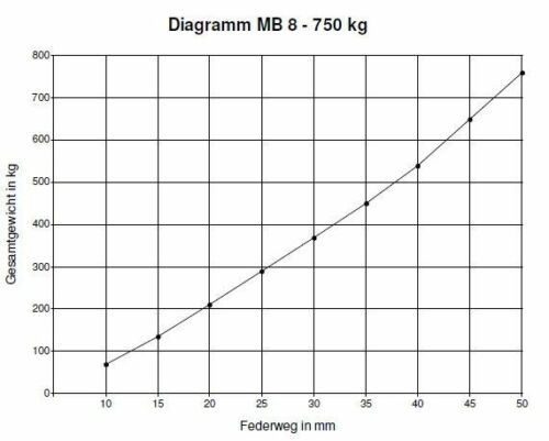 750 kg BWN-Schlegl AM:700Gummifeder PKW Anhänger Achse VK60 ungebremst AS:100*4