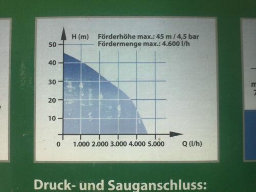pumpe Gartenpumpe Edelstahl GLGP 1010  Set mit 4 Meter Saugschlauch