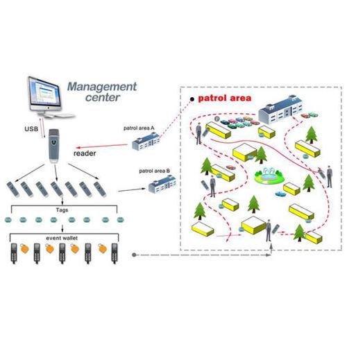RFID guard tour system tour patrol system,guard tour management IP67 WM-5000V5