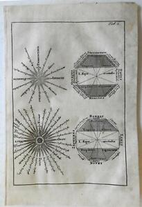 Compass-Rose-Winds-of-the-World-Divisions-of-Globe-Equator-1697-Cluverius-print