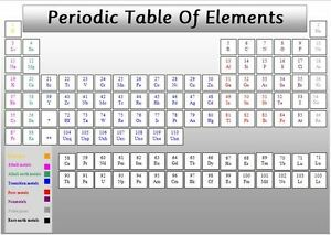 Periodic table of elements a4 laminated poster colour coded image is loading periodic table of elements a4 laminated poster colour urtaz Gallery