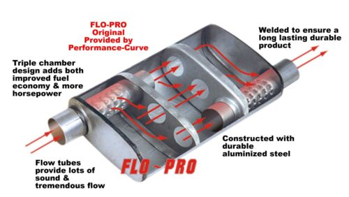 "2.25/"" Offset Center FLO-PRO Original Performance Muffler FP214"