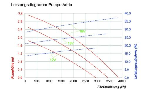 100 W Solar Bachlaufpumpe Teichpumpe Tauchpumpe Solarpumpe Teich Wasserfallpumpe