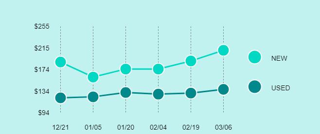 LG G6 Price Trend Chart Large