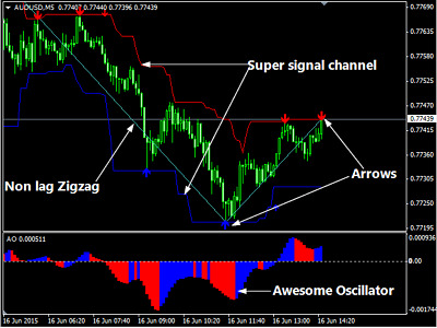 Forex bank trading strategy mt4