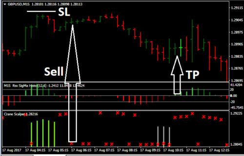 Crane Scalper - Forex Trading System for MT4