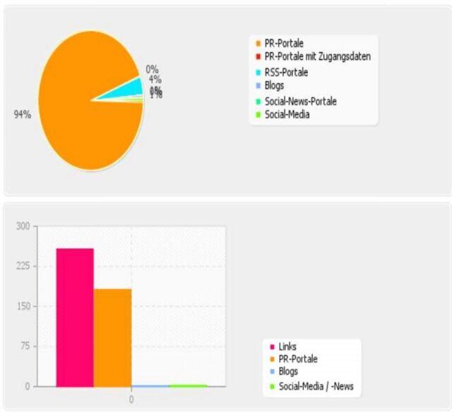 Schreibe Ihre Pressemitteilung + Veröffentlichung = 300 Backlinks pro Webseite!