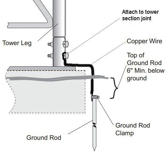 BGK3G, R-BGK3G antennapartsoutlet1 ROHN BGK3G Tower Base Grounding Kit for Revision F 25G / 45G Towers
