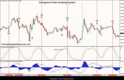 Macd Divergence With Fxcx Divergence Scalping System Ebay