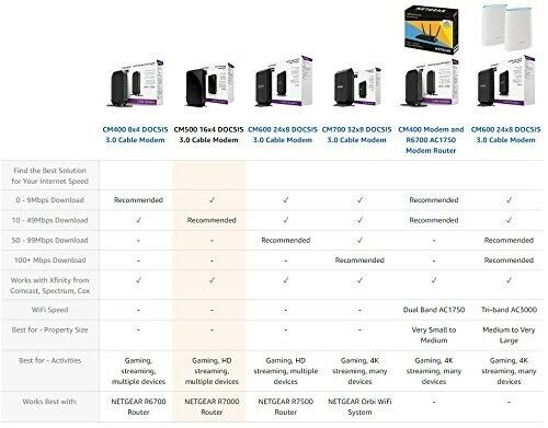 Cable Modem DOCSIS 3.0 Certified For Comcast XFINITY Time NETGEAR CM500 16x4