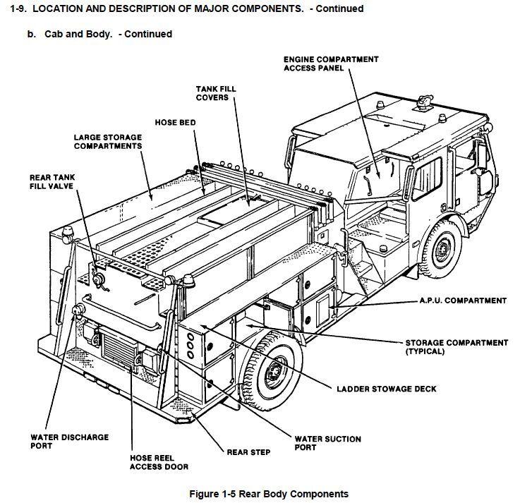fire truck schematic wiring schematic diagram Airbus Parts of Engine fire truck schematic wiring diagram all data pierce fire truck blueprints 1 442 page amertek 1